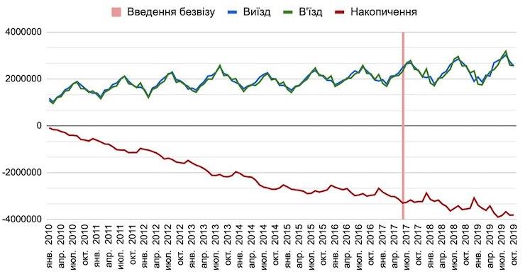Графік із Telegram-каналу Дмитра Дубілета
