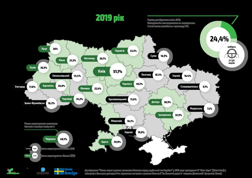 Рівень використання ременями безпеки у містах України, 2019   рік.  Інфографіка: Кампанія «За безпечні дороги»