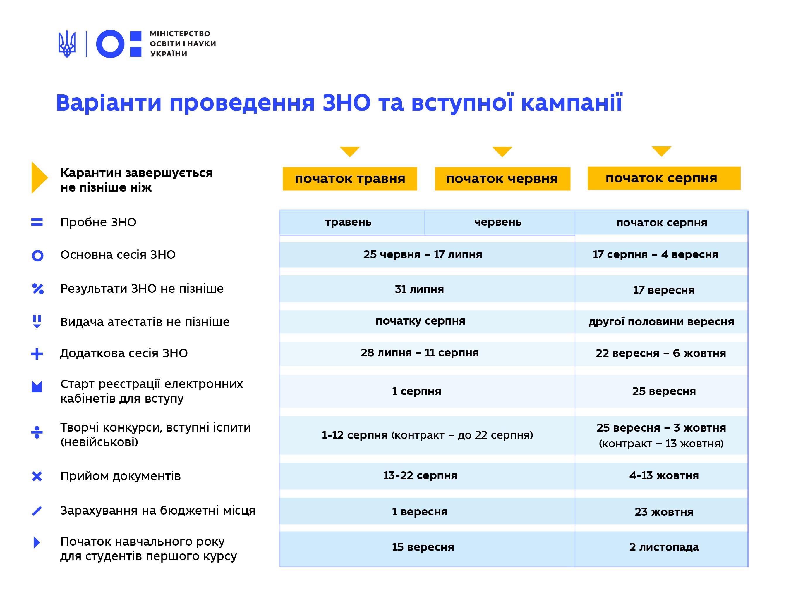 Інфографіка: Міністерство освіта та науки України