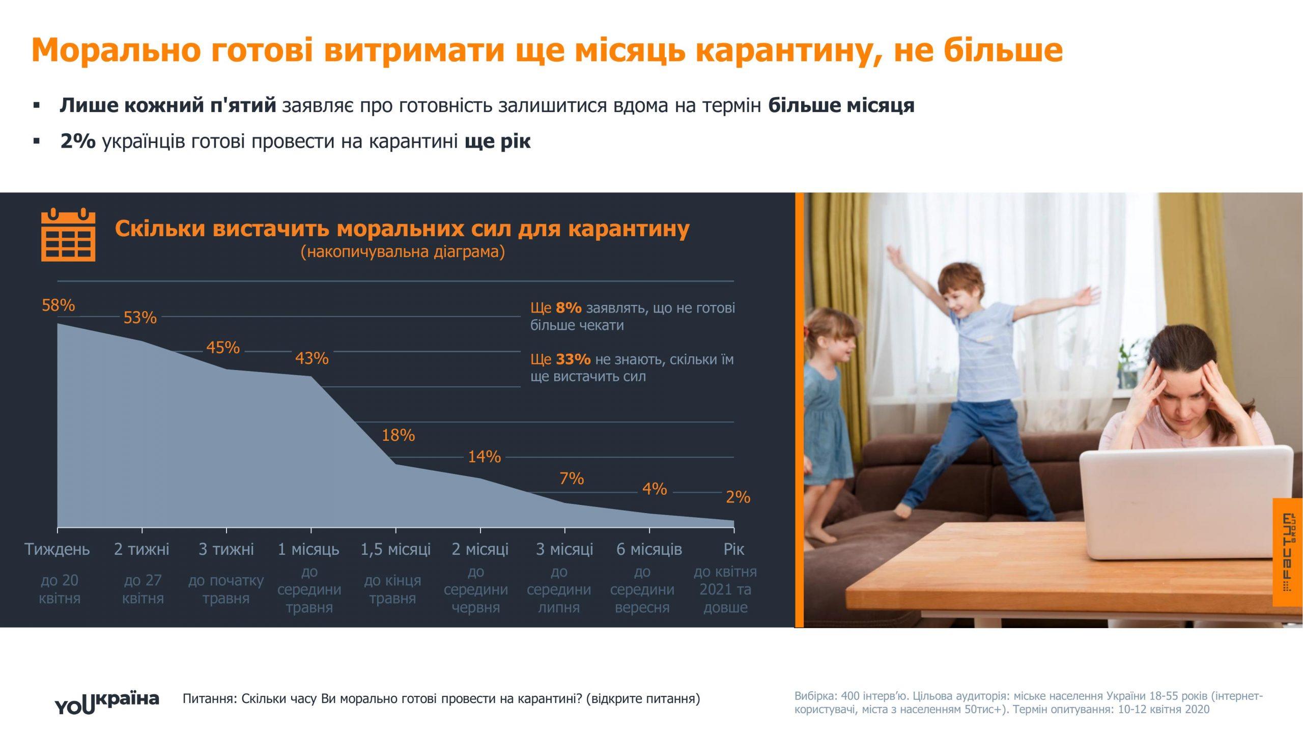 Українці про карантин