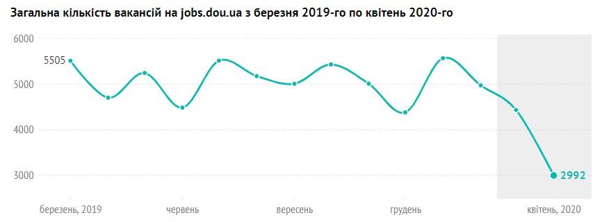 Загальна кількість вакансій на jobs.dou.ua