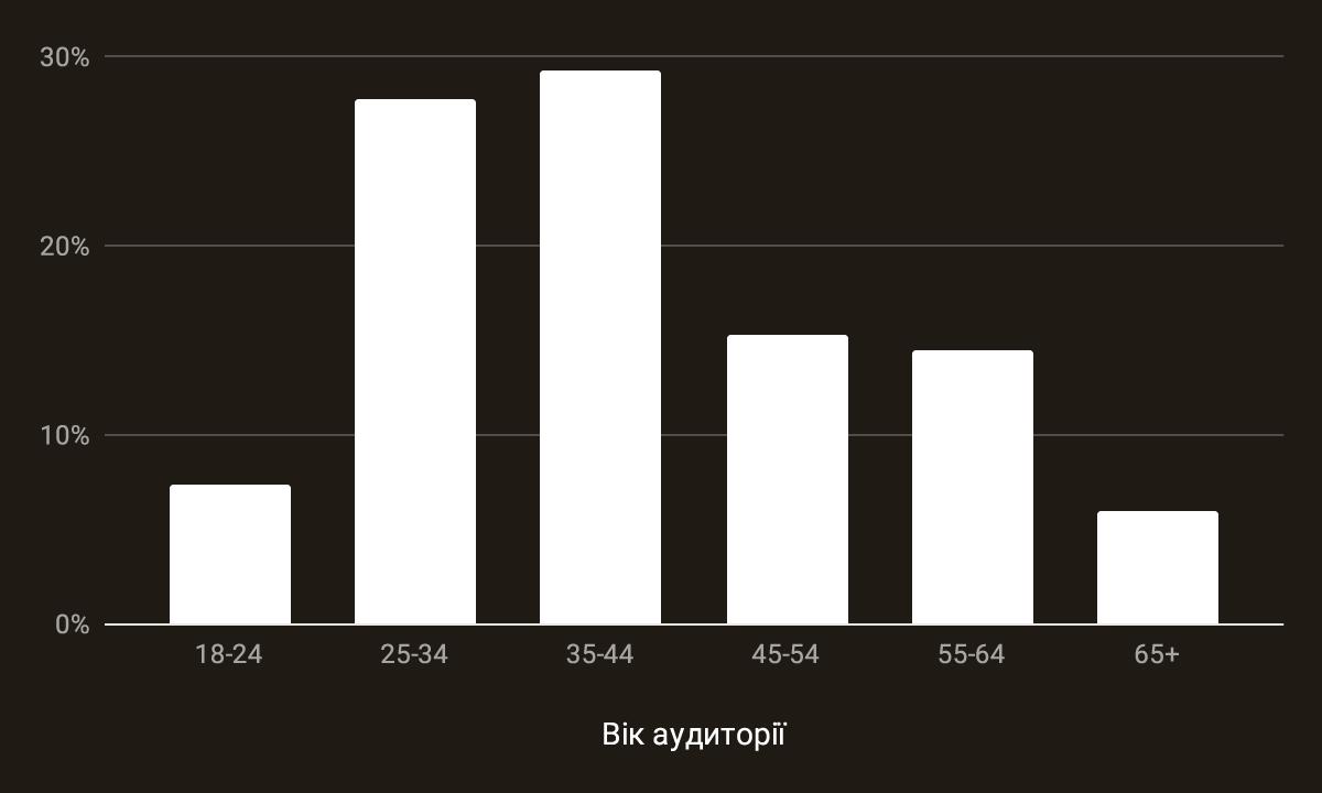 LEO_chart_
